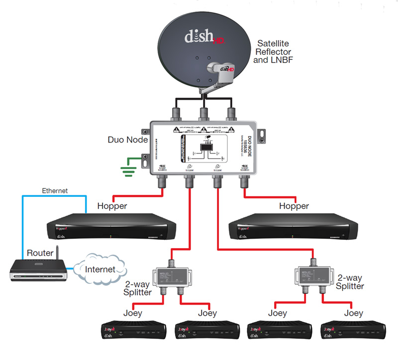 product review - dish network hopper whole home hd dvr sling tv wiring schematic direct tv wiring schematic