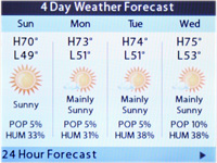 4-Day Weather Forecast
