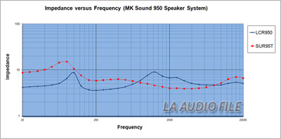 950 Speaker System Impedances