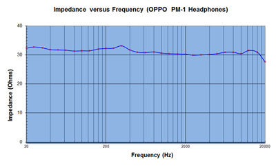 OPPO PM-1 Heaphone Impedance