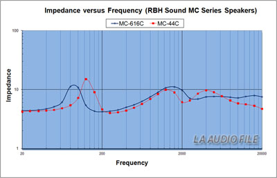 RBH MC Series Impedance